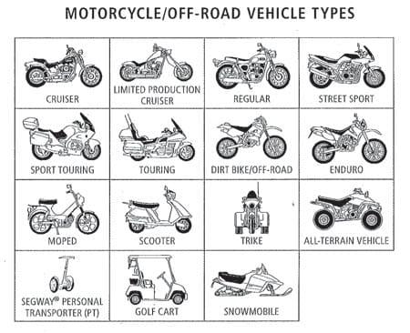 Types of motorcyles