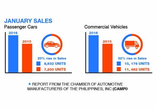 Local auto industry demonstrates stellar January sales