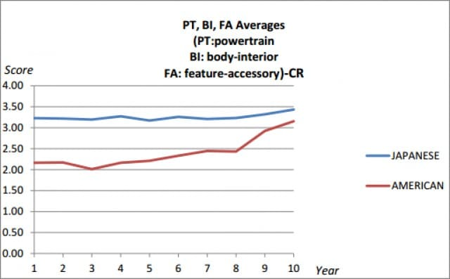 Japanese and American PT, BI and FA averages diagram