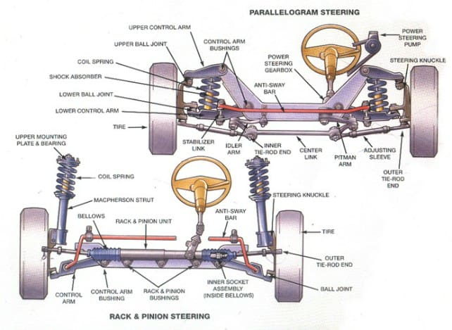 Parts of a car suspension @http://www.cheec.net