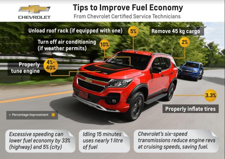 Chevrolet Philippines Fuel Savings Tips