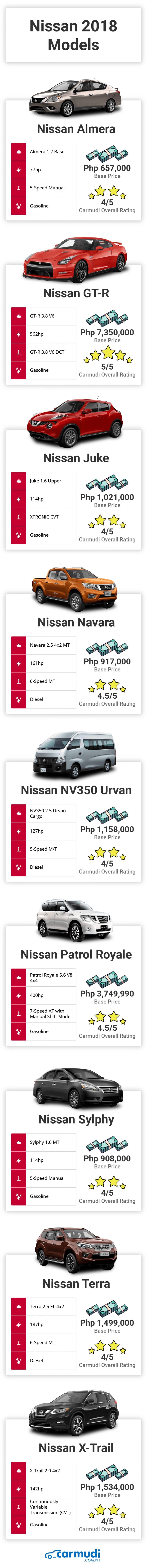 Brand-New Nissan 2018