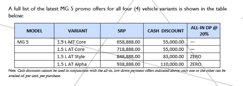 MG 5 sedan, zero percent discount