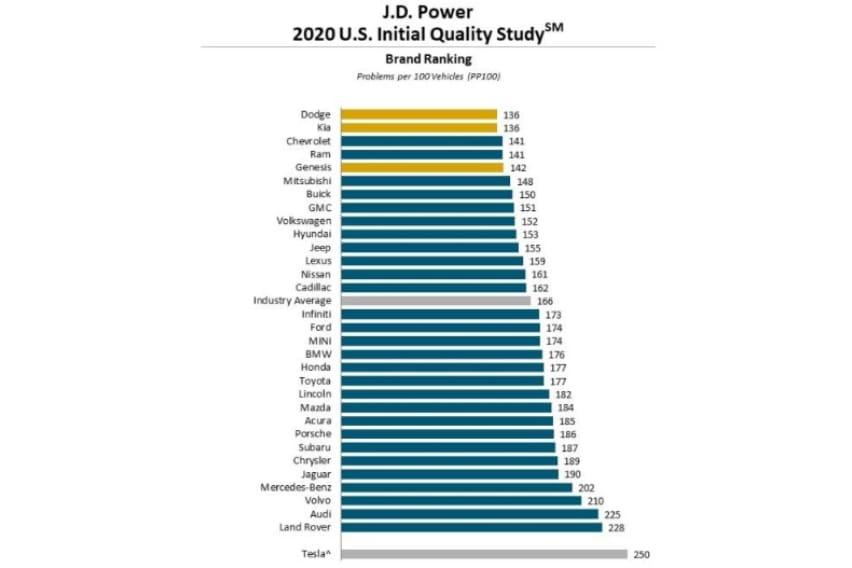 JD Powers Initial Quality Study