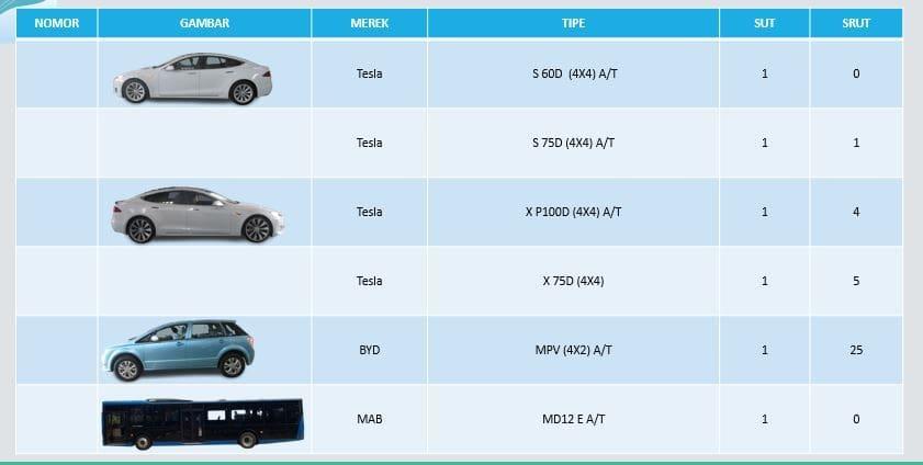 daftar uji tipe mobil listrik